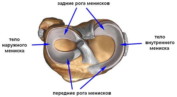 Артроскопические операции на мениске